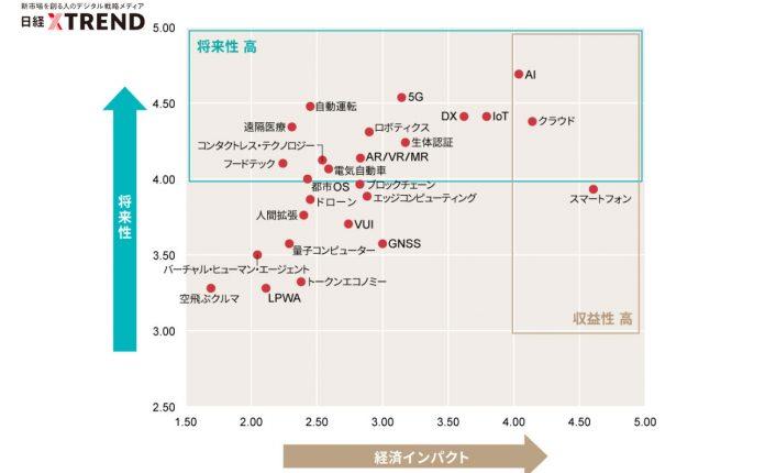 日経クロストレンド発表のトレンドマップを分析!</br>上昇キーワードとともに振り返る2020年